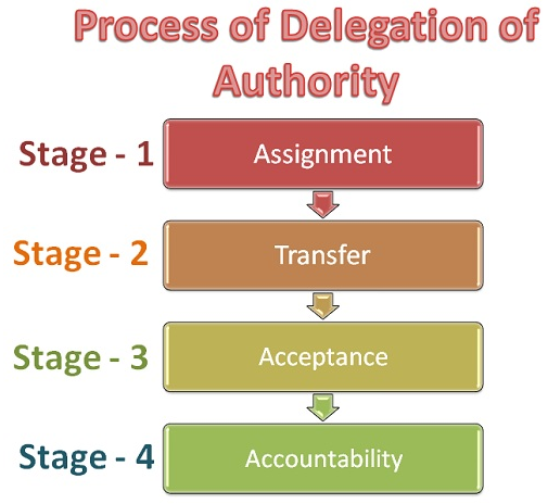 a description of delegation as a technique by which managers examine the various responsibilities an The final product from a job analysis includes a thorough understanding of the essential functions of the job, a list of all duties and responsibilities, a percentage of time spent for each group.