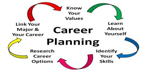 Career Planning Strategy