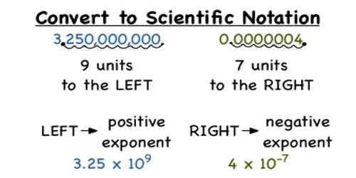 Converting Fractions To Scientific Notation Assignment Point
