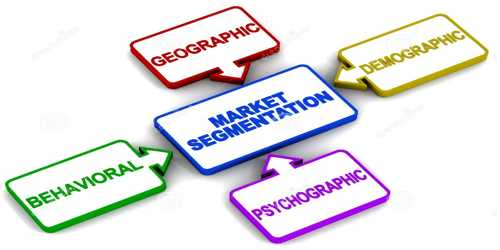 Conditions for effective Market Segmentation