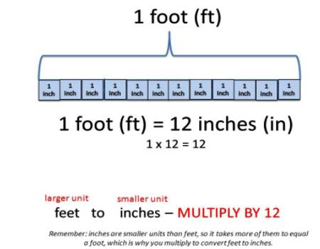 Of Confusion When Doing Unit Conversions Involving Division Concerns Unit Canceling When Youre Converting Inches To Feet You Divide By 12 In Ft