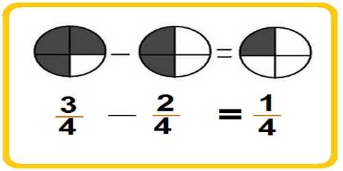 Image result for subtracting fractions