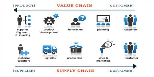 Porter's Theory of Value Chain