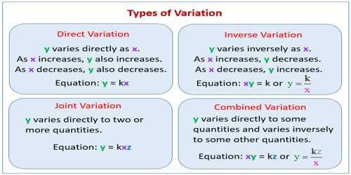 Variation in Mathematics