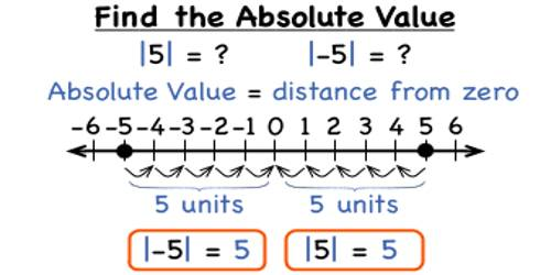 Absolute Value Of A Number Assignment Point