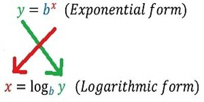 Convert Exponentials and Logarithms - Assignment Point