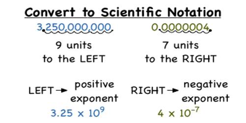 Converting from Scientific Notation to Numbers