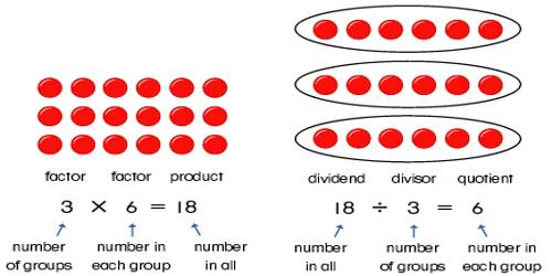 relationship between multiplication and division ppt