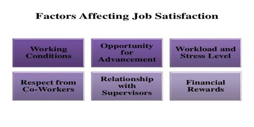which factors are affecting job satisfaction