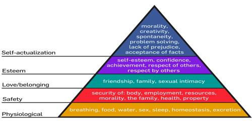 maslows hierarchy of needs philosophy essay Abstract the hierarchy of needs is known for the theories of human motivation created by psychologist abraham maslow, the hierarchy of needs is often shown as a pyramid, with the more basic need at the bottom and the more complex need at the peak.