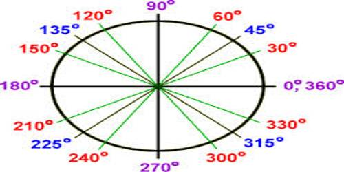 Measure of Angles in Trigonometry