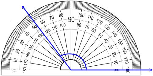 Systems of Measuring Angles