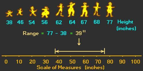 Statistical Range