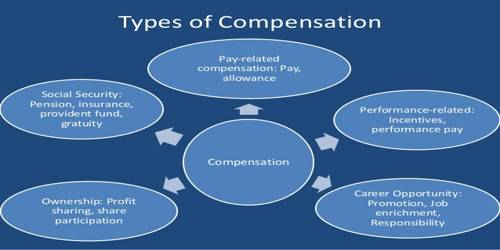 Types Of Compensation Assignment Point