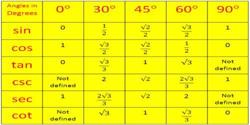 Limit of Trigonometric Ratios