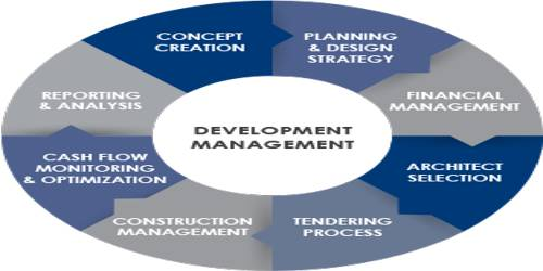 Nature of Management Development