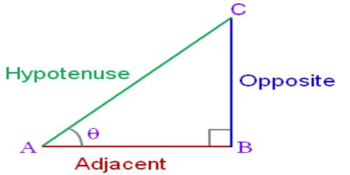 Quotient Relations of Trigonometric Ratios