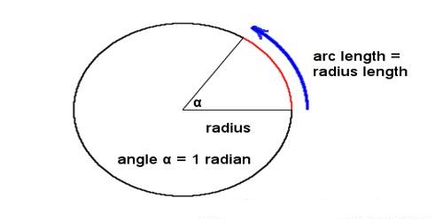 Prove – Radian is a Constant Angle