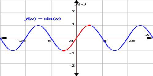 Restrictions on Trigonometrical Ratios
