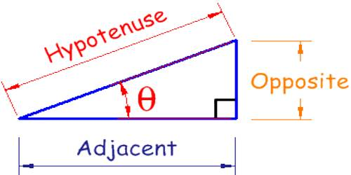 How to Verify Trigonometric Identities?