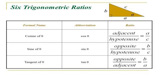 Basic Trigonometric Ratios and their Names