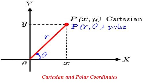 Relation between Cartesian and Polar Co-Ordinates