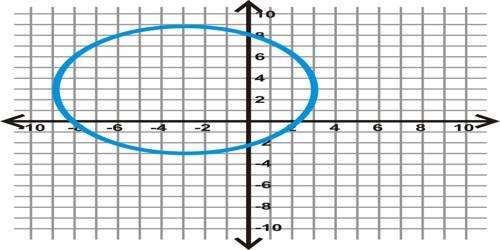Circle in Co-Ordinate Geometry