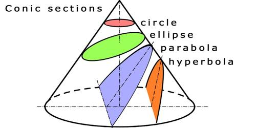 Conic Section - Assignment Point