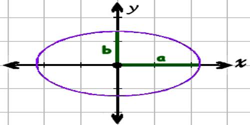 Ellipse in Coordinate Geometry