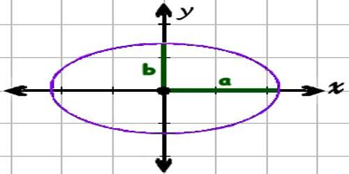 Ellipse in Coordinate Geometry