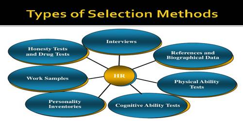 Concept of Employee Selection Test