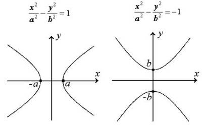 Hyperbola in coordinate geometry assignment point hyperbola ccuart Images