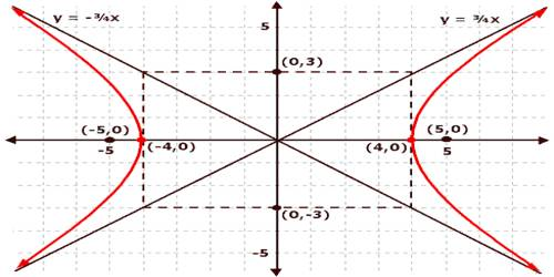 Hyperbola in Coordinate Geometry