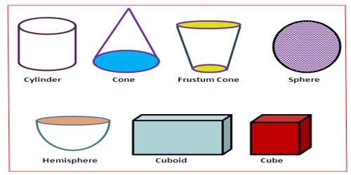 Formula on Mensuration