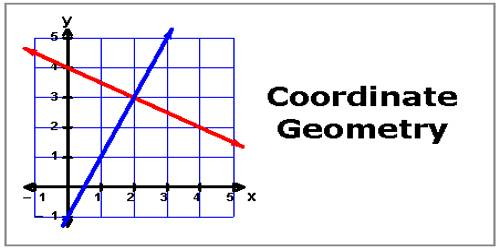 Straight Line in Co-Ordinate Geometry