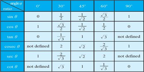 Trigonometrical Ratios Table