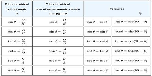 Findout Trigonometrical Ratios of Complementary Angles