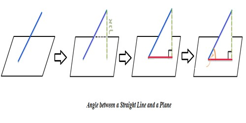 Angle between a Straight Line and a Plane