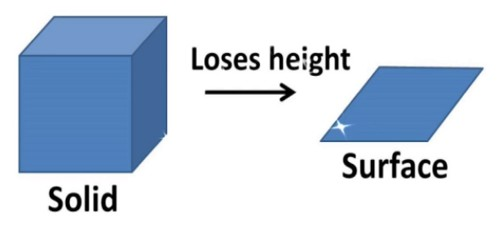 Axioms: Solid Geometry