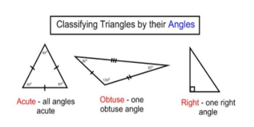 Classification of Triangles on the Basis of their Angles
