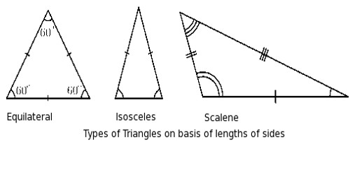 Classification of Triangles on the Basis of their Sides