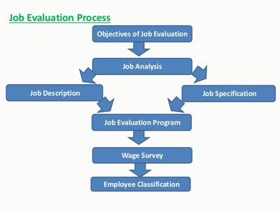 Job Evaluation Process Assignment Point