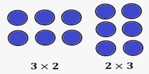 commutative property of multiplication of two complex