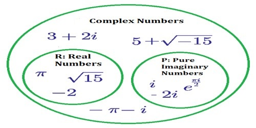 Multiplication of Two Complex Numbers