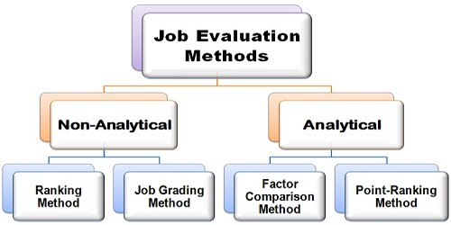 Analytical Job Evaluation Methods