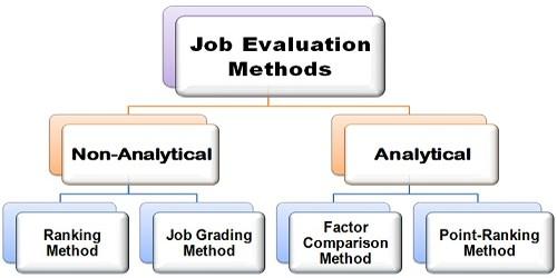 Non-analytical Job Evaluation Methods