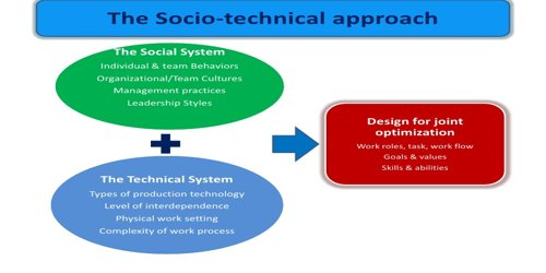 Socio-technical Approach of Job Design
