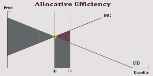 About Allocative Efficiency