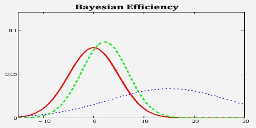 About Bayesian Efficiency