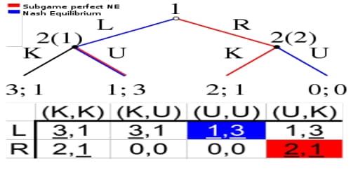About Nash Equilibrium